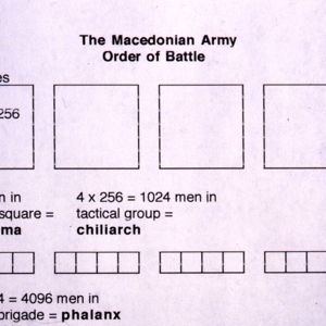 Macedonian order of battle of the hoplite brigade<br />