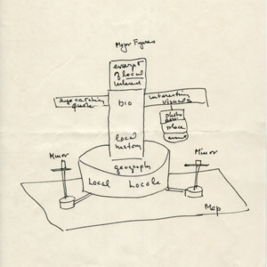 Gass drawing/diagram of Literary St. Louis entries